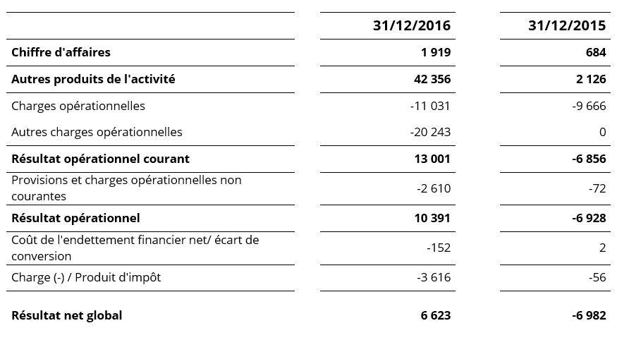 Tableau compte RA 2016 FR